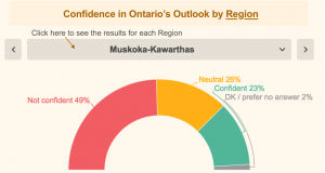 Muskoka-Kawarthas Business Confidence