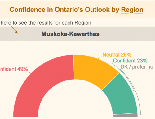 Pandemic surveys show cottage country business confidence better than provincial average